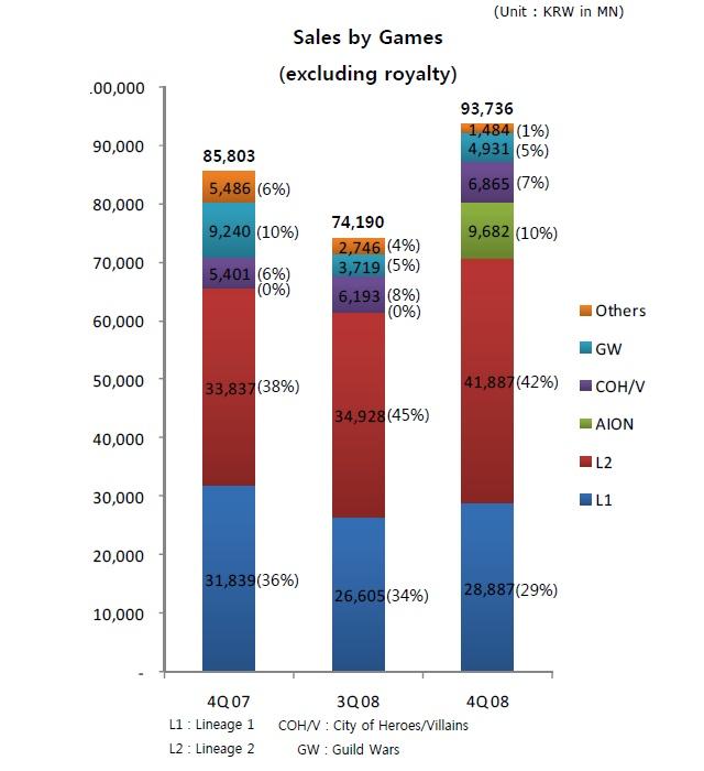 Дом Восходящего Солнца: NCSoft: Распределение доходов по игровым проектам за 2008-й год