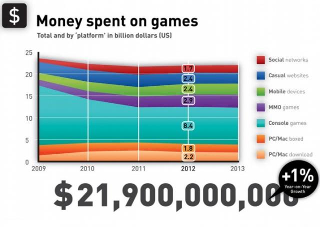 Зеркало для героя: Gamers: Деньги, потраченные на игры