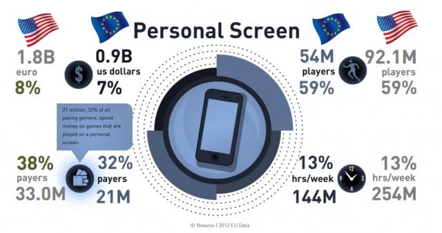 Зеркало для героя: Gamers: Статистика