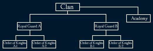 Lineage II: LA2: Структура Клана