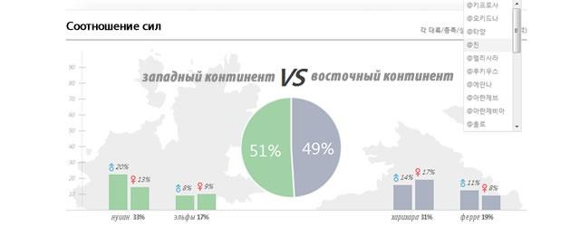 Archeage: AA: Немного статистики