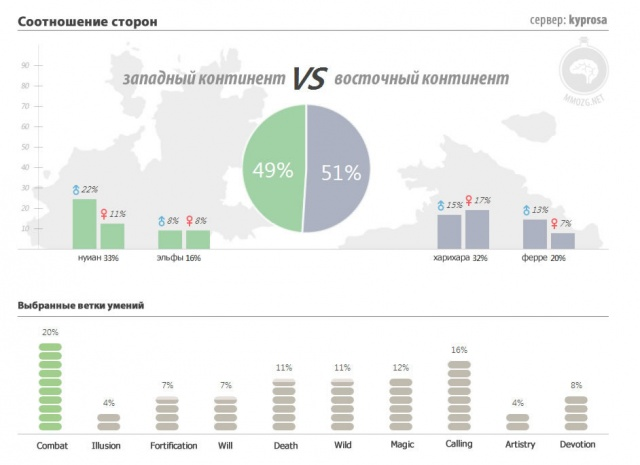 Archeage: Немного статистики