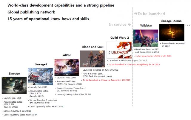MMO-индустрия: Ступеньки NCSoft