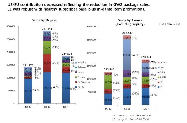 MMO-индустрия: NCSoft: числа и обещания