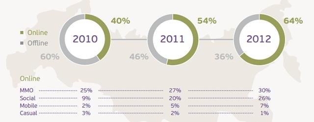 MMO-индустрия: Исследование игрового рынка России от mail.ru