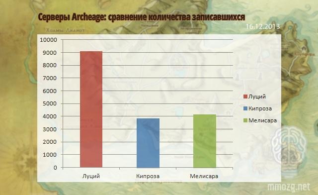 ArcheAge: ММОбилизация: 16 декабря