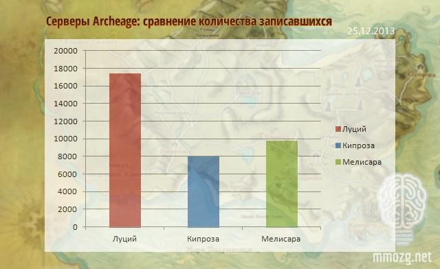 ArcheAge: ММОбилизация: 25 декабря