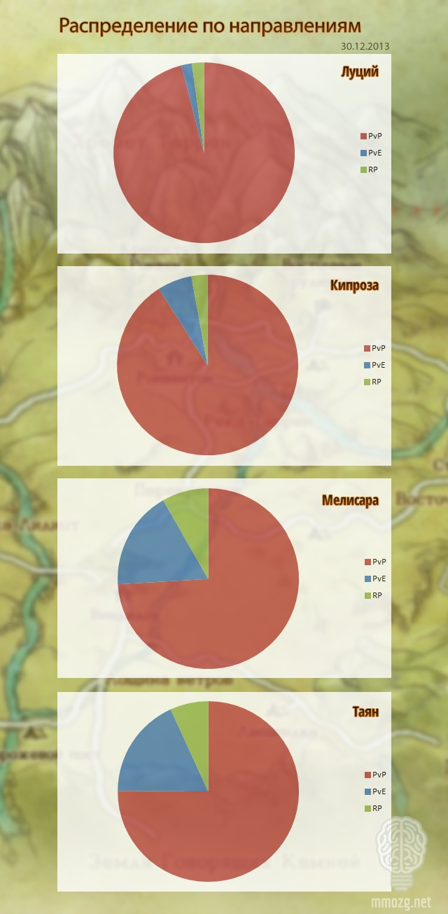 ArcheAge: ММОбилизация: 30 декабря
