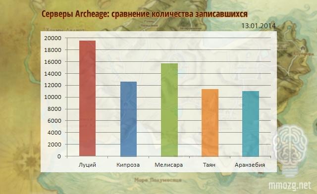 ArcheAge: ММОбилизация: 13 января
