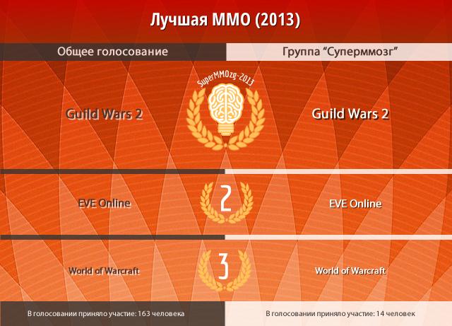 mmozg.net: Суперммозг-2013: победители