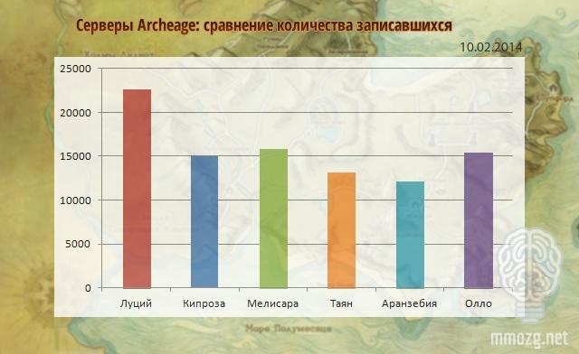 ArcheAge: ММОбилизация: 10 февраля