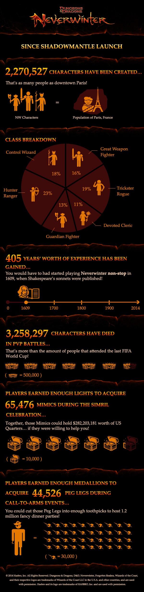 Neverwinter: Жить и умирать масштабно