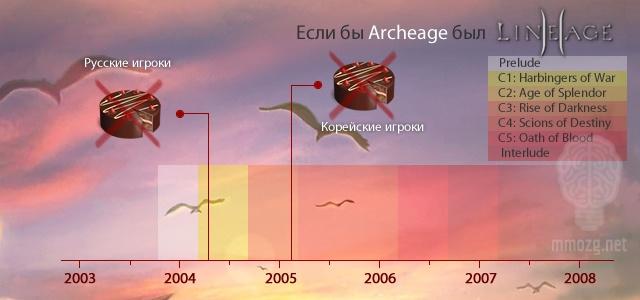 ArcheAge: Промежуточные итоги: Аудитория