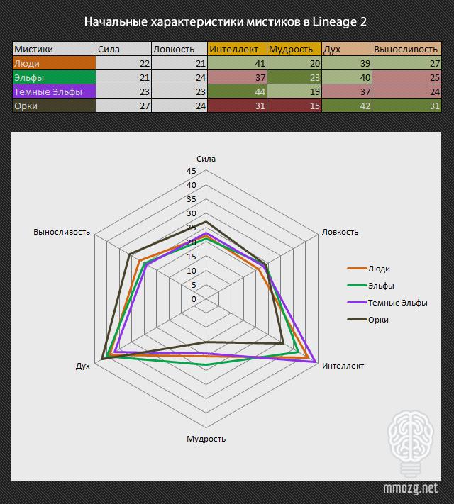Lineage II: Лабиринт выбора: расы