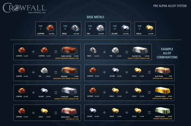 Crowfall: Камень, ножницы, Раф Костер