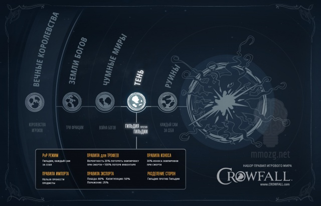 Crowfall: Автостопом по измерениям