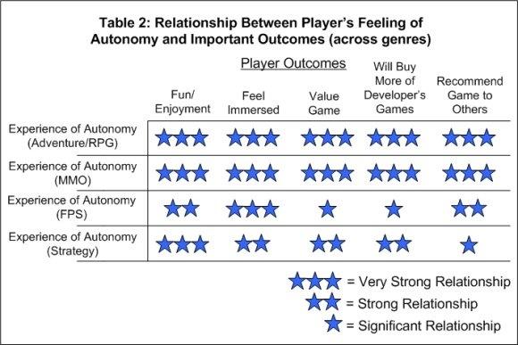 Игры Разума: PENS: три ключевых фактора внутренней мотивации игроков