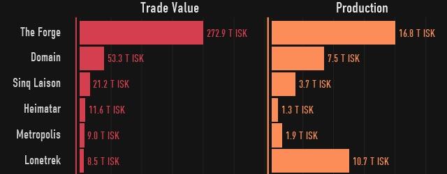 EVE Online: Экономика в картинках