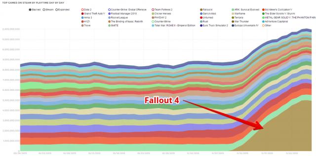 Игровая индустрия: Fallout 4 и игровое время