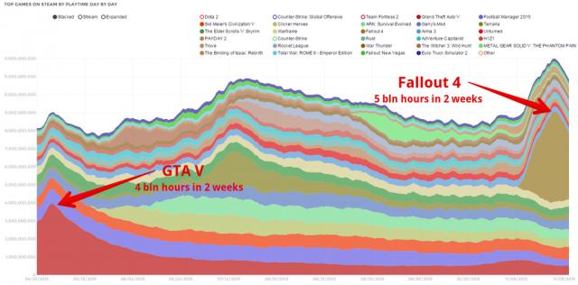 Игровая индустрия: Зачем могут понадобиться MMO