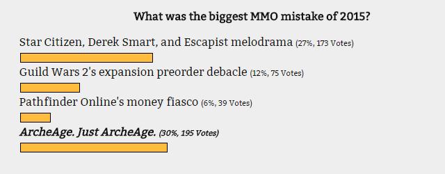 MMO-индустрия: Ошибка 2015