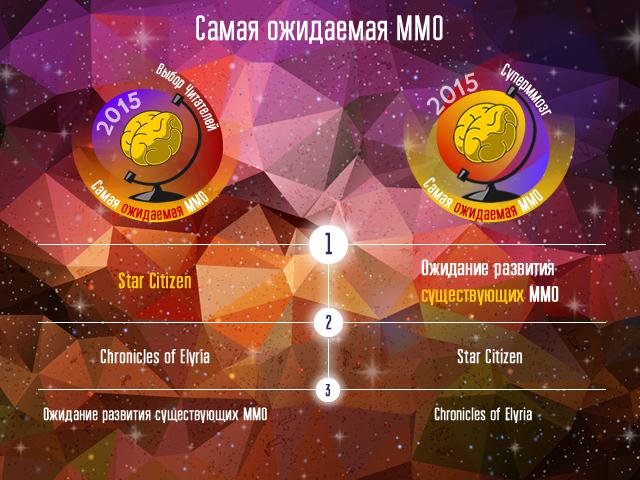 Победители голосований Итоги-2015 и Суперммозг-2015