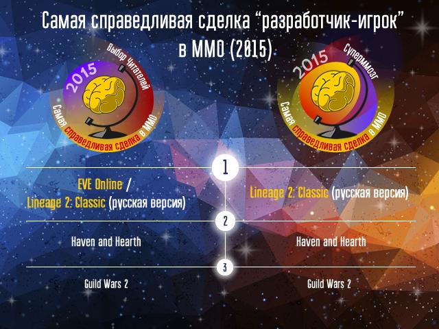 Победители голосований Итоги-2015 и Суперммозг-2105