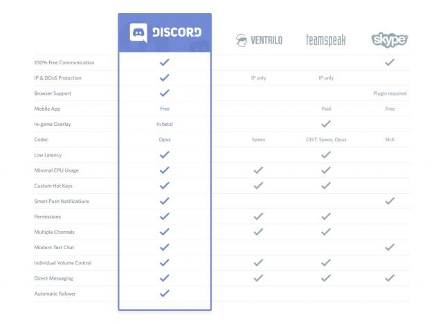 Блог им. grehosh: Discord - бесплатно, легко, функционально.