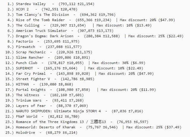Игровая индустрия: Stardew Valley и другие передовики игропроизводства
