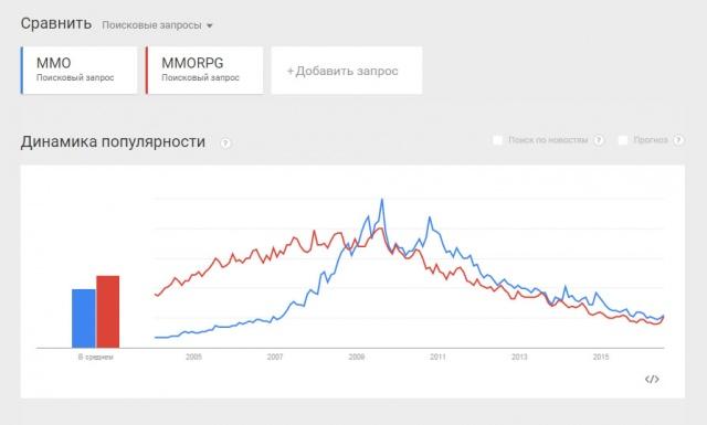 MMO-индустрия: Мы выбираем то, мимо чего семь лет назад прошли бы, не задумываясь