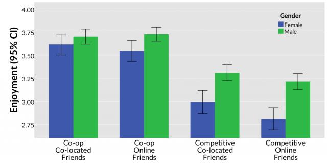 MMO-индустрия: Quantic Foundry: в социальном взаимодействии большинство предпочитает кооперирование