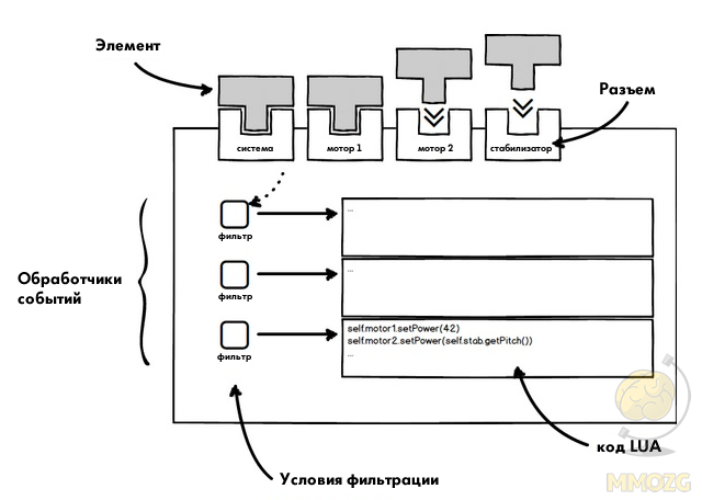 Dual Universe: Сценарии LUA и Распределённые Вычислительные Устройства