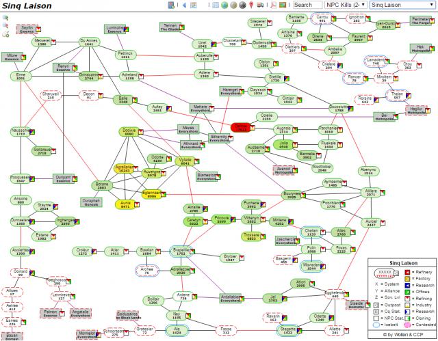 EVE Online: Провиблок и альфа-клоны