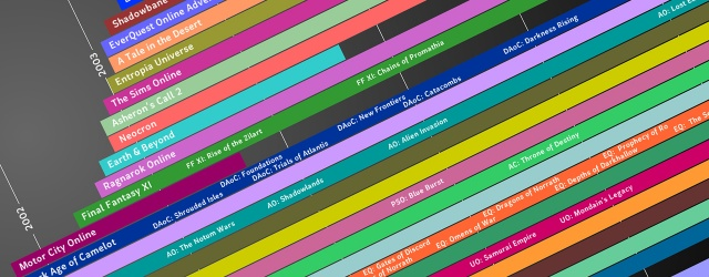 MMO-индустрия: MMO-timeline: 1996-2006
