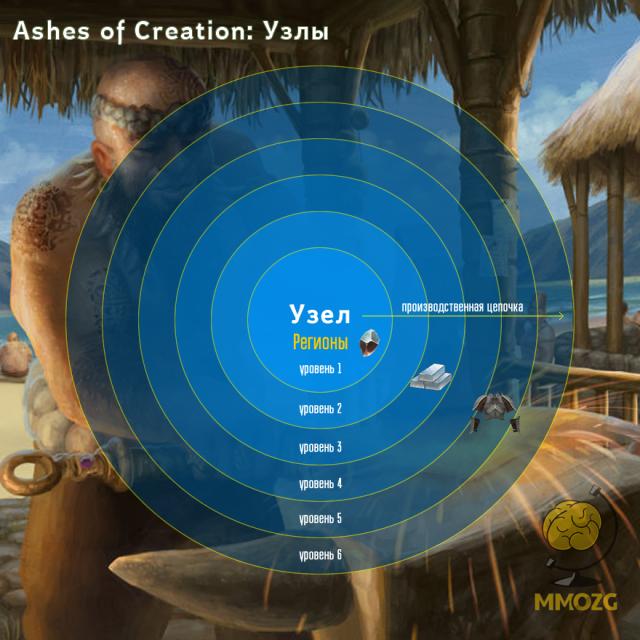 Ashes of Creation: Система Караванов