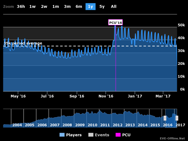 EVE Online: Показатели онлайна сравнялись с прошлогодними