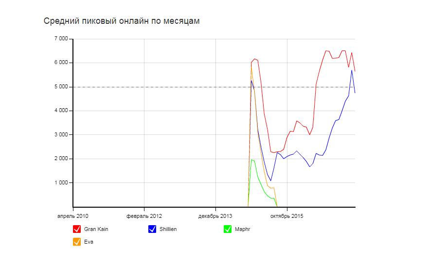 MMO-индустрия: Монетизация гонки: Иннова открывает новый сервер L2 Classic