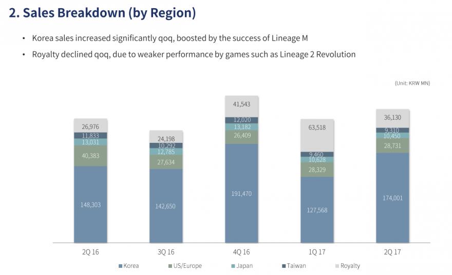 MMO-индустрия: Отчет NCSoft за второй квартал 2017: Lineage с легкостью перебралась на мобильные платформы