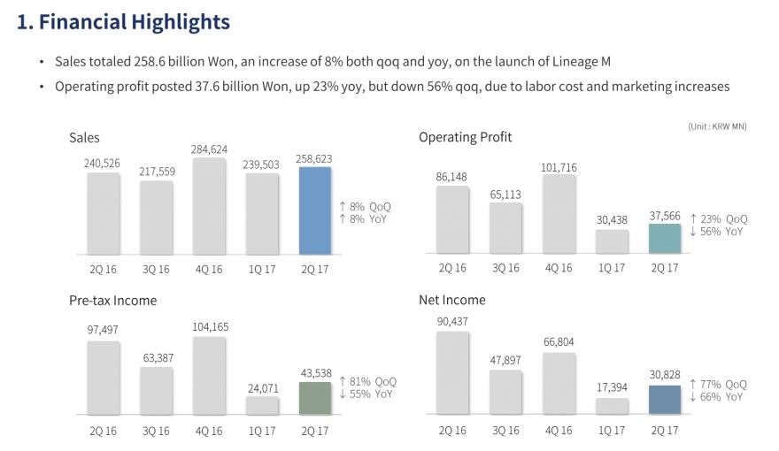 MMO-индустрия: Отчет NCSoft за второй квартал: Lineage с легкостью перебралась на мобильные платформы