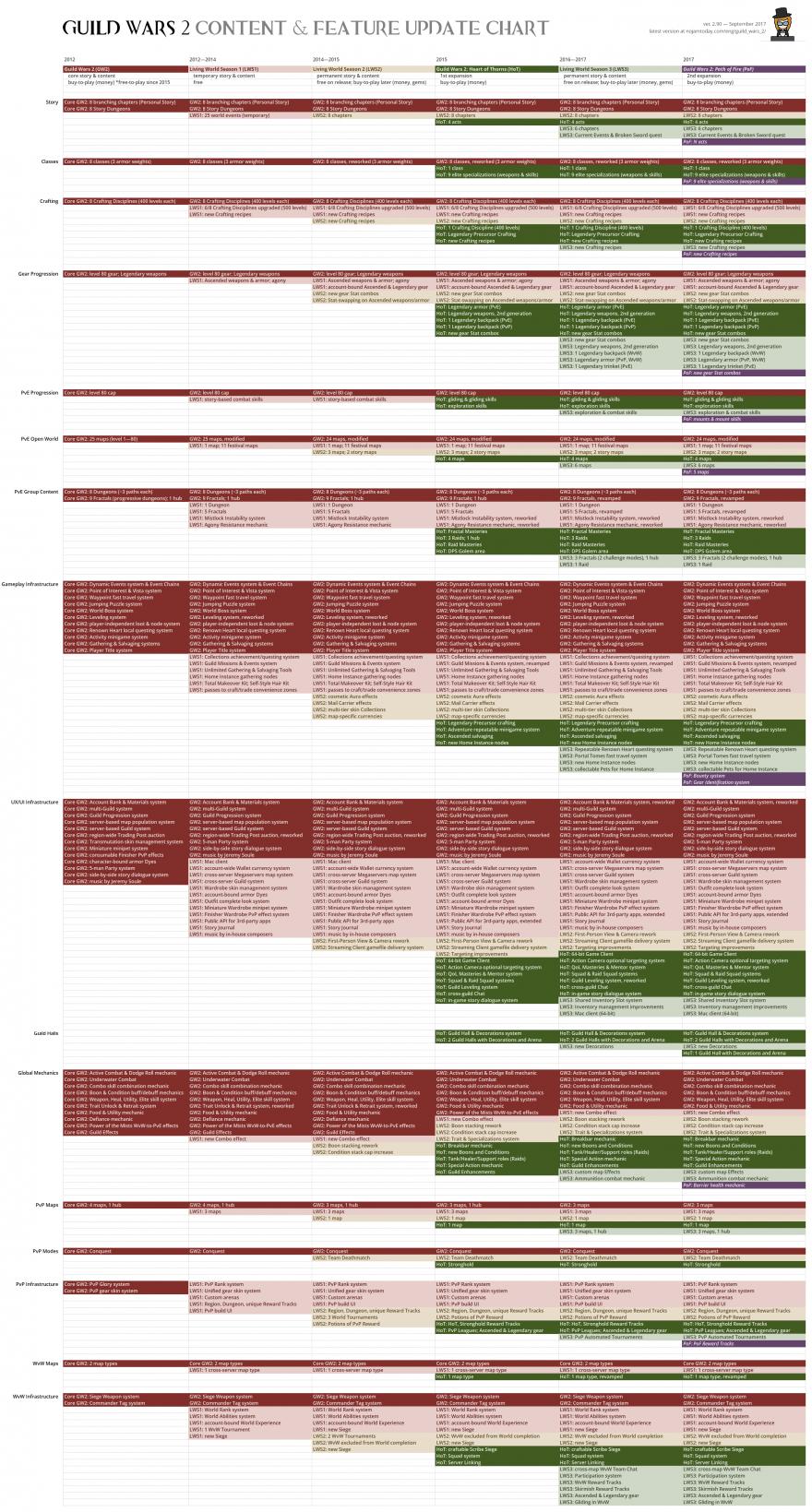 Guild Wars 2: Полный список контента и механик GW2 на момент выхода Path of Fire
