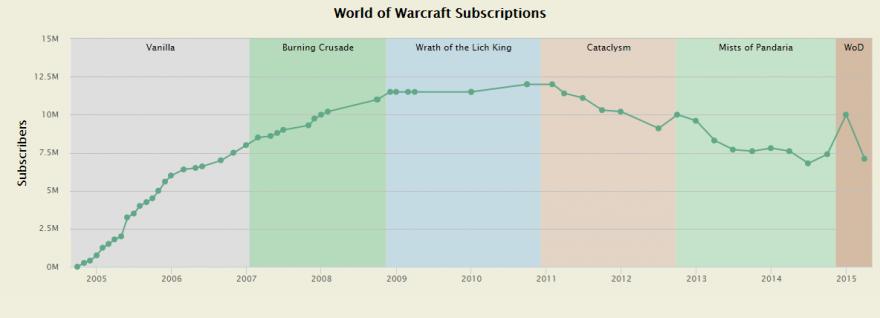 MMO-индустрия: WoW Classic как диагноз последнему десятилетию MMO