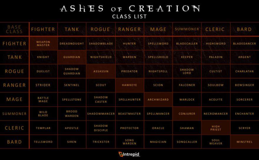 Детали классовой системы Ashes of Creation