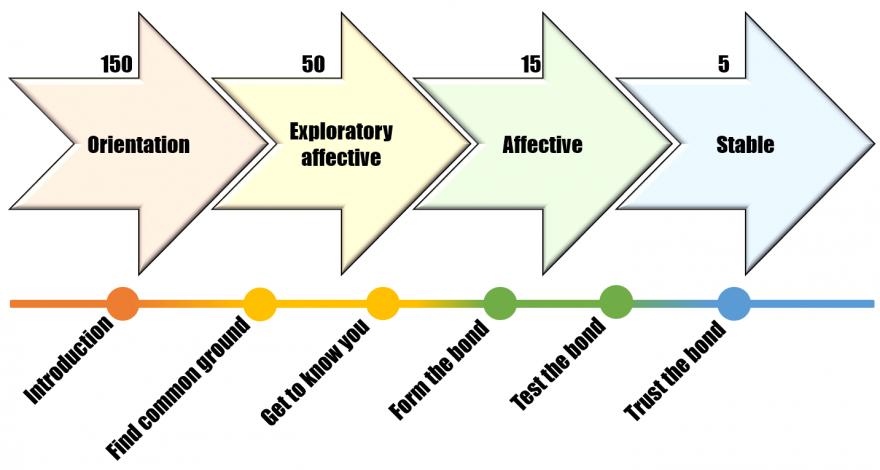 Теория MMO: Спектр Доверия: Предпосылки