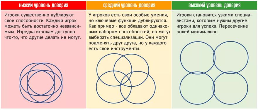 Теория MMO: Спектр Доверия: абстрактный уровень