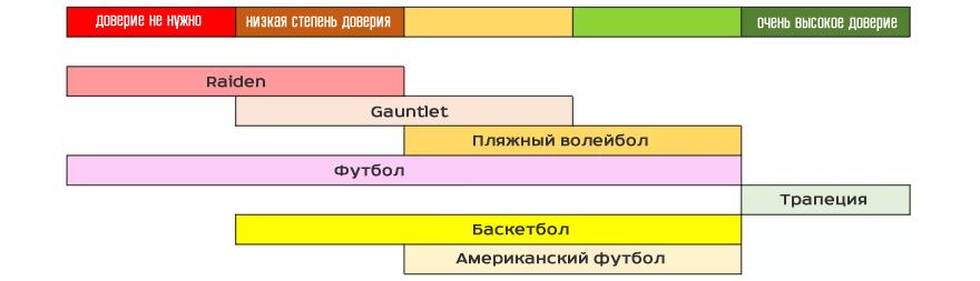 Теория MMO: Спектр Доверия: На конкретных примерах