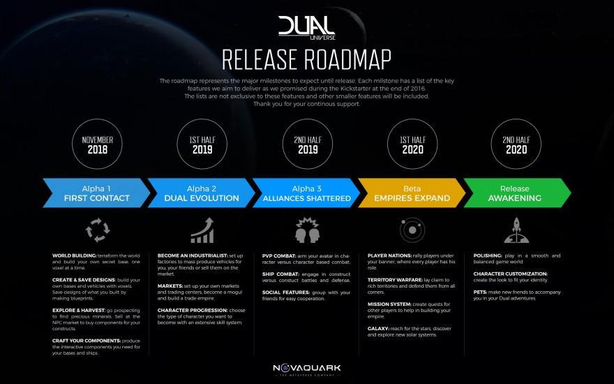 Dual Universe: Дорожная карта, новые инвестиции и снятие NDA