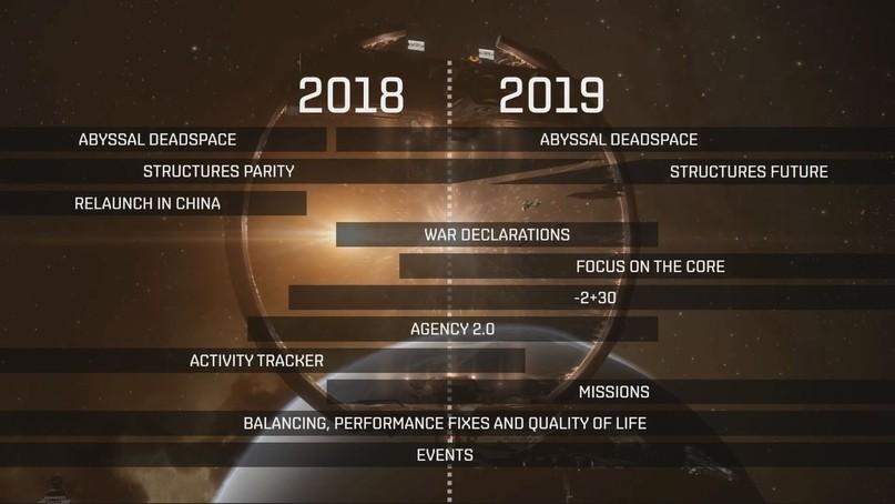 EVE Online: Субъективно об EVE Vegas 2018