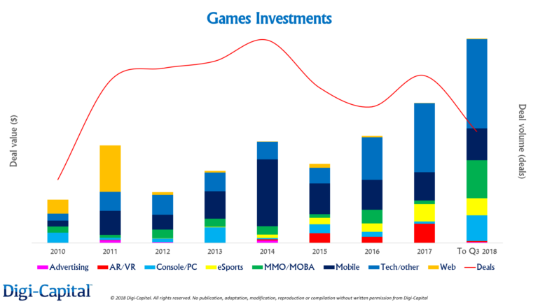 MMO-индустрия: Инвестиции в игры достигли пика и за последнее время часто меняли цели