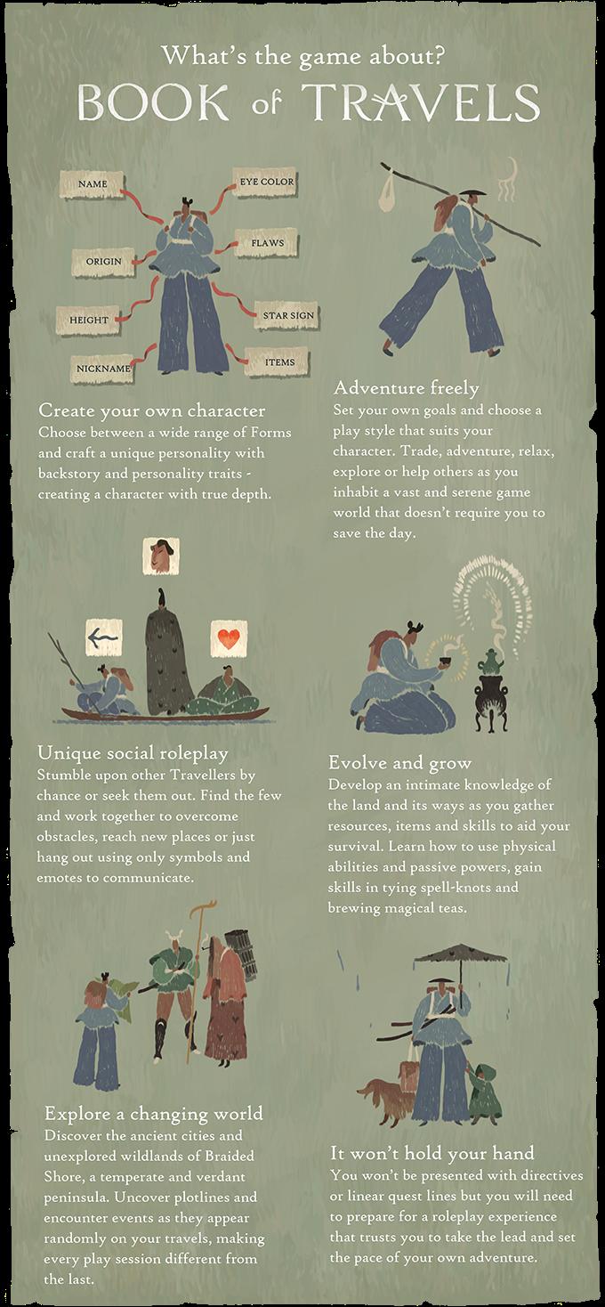 Book of Travels: Плетение узлов, чайные церемонии, совместные действия и бесконечная уникальная история