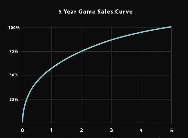 Игровая индустрия: Кривая продаж и конкуренция в Steam